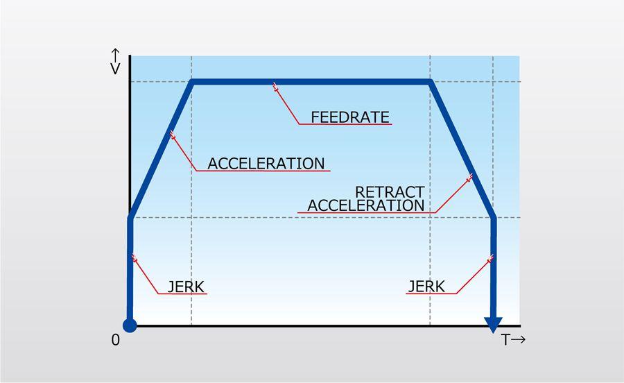 jerk graph