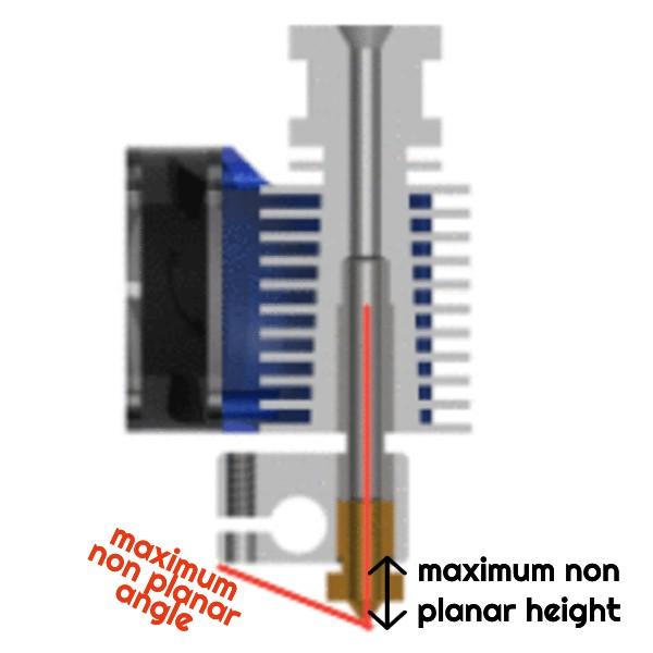 maximum non planar height length